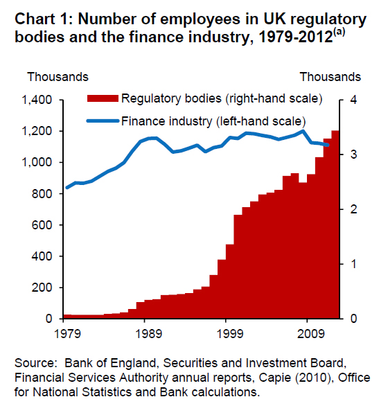 FinancialRegulationChart